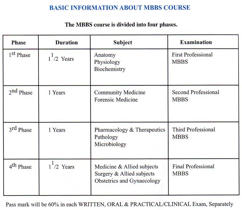 MBBS Course